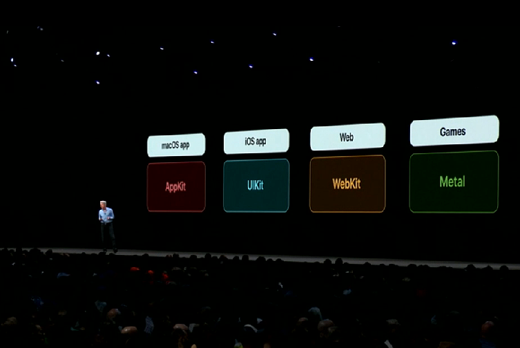 What's Meaning that macOS Supports iOS app